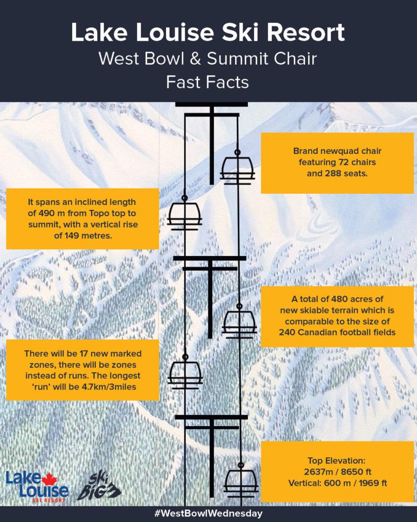 De nieuwe 4 persoons stoeltjes lift The Summit Chair biedt rechtstreeks toegang tot The West Bowl, het nieuwe terrein in het skigebied van Lake Louise.