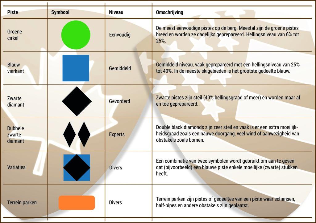 Wintersport Canada Amerika: De verschillende moeilijkheidsgraden wordt zowel in Amerika als in Canada met piste symbolen en kleuren aangeduid. We hebben deze voor je op een rijtje gezet in een handige tabel.